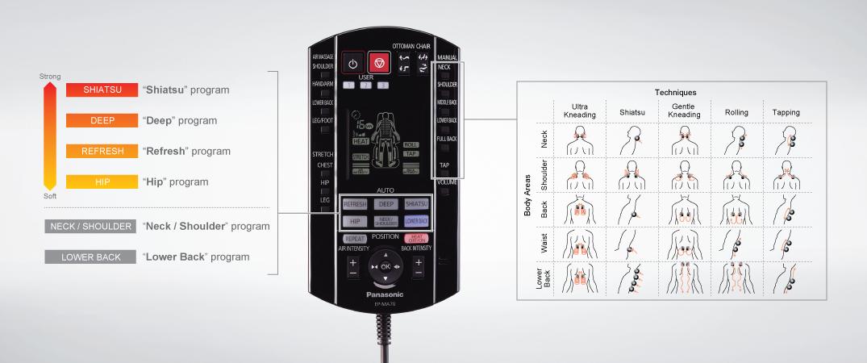 Telecomanda Panasonic MA70